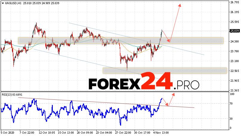 XAG/USD Forecast Silver and Analysis November 6, 2020