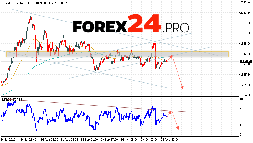 XAU/USD Forecast and GOLD analysis November 18, 2020