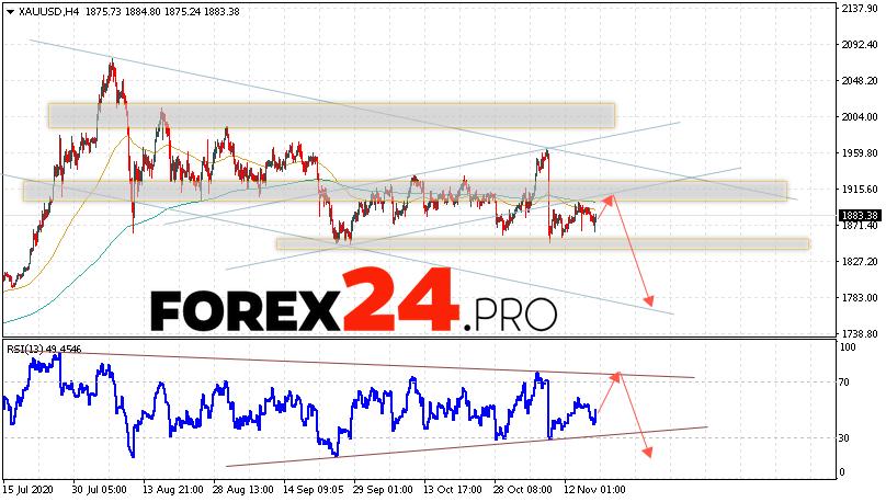 XAU/USD Forecast and GOLD analysis November 19, 2020
