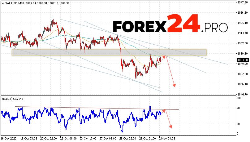 XAU/USD Forecast and GOLD analysis November 3, 2020