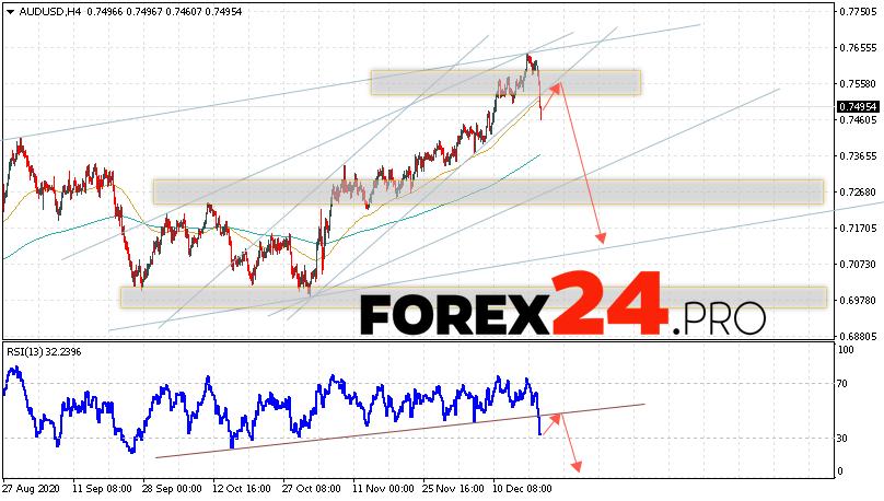 AUD/USD Forecast Australian Dollar December 22, 2020