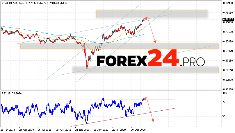 AUD/USD Forecast and Analysis December 21 — 25, 2020