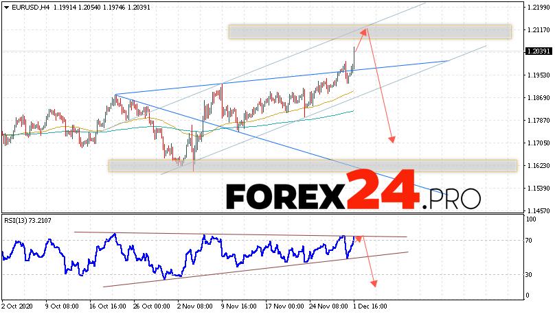 EUR/USD Forecast Euro Dollar December 2, 2020