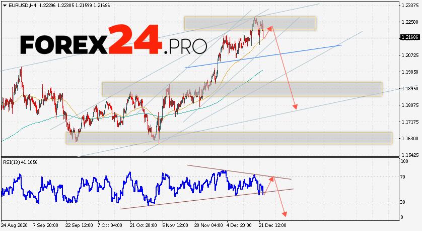 EUR/USD Forecast Euro Dollar December 23, 2020
