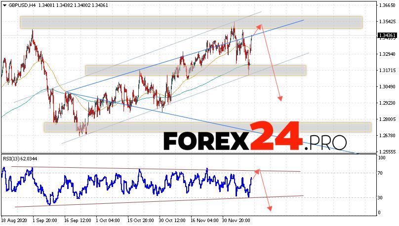 GBP/USD Forecast Pound Dollar December 15, 2020