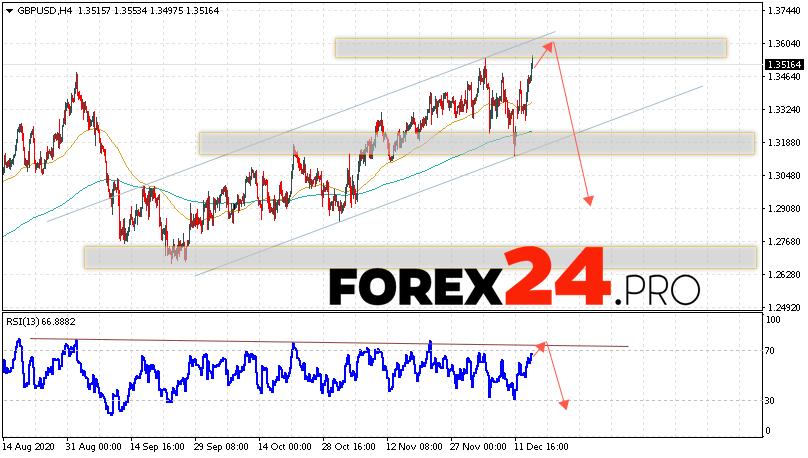 GBP/USD Forecast Pound Dollar December 17, 2020