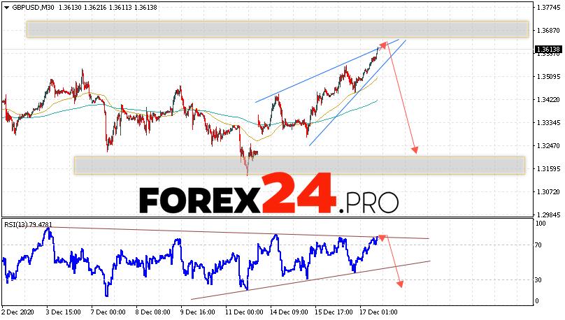 GBP/USD Forecast Pound Dollar December 18, 2020