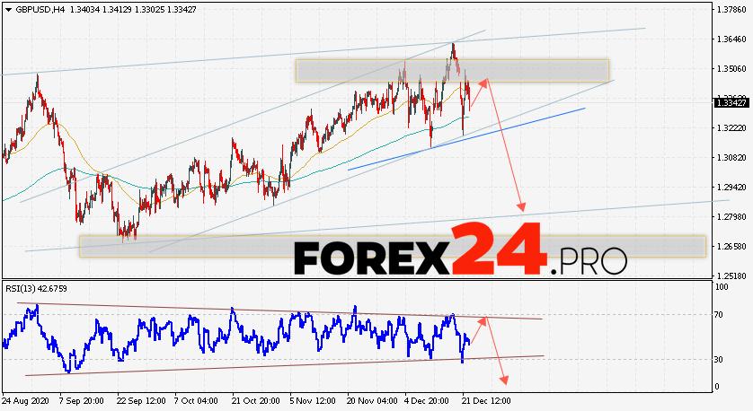 GBP/USD Forecast Pound Dollar December 23, 2020