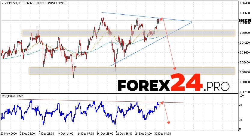 GBP/USD Forecast Pound Dollar December 31, 2020