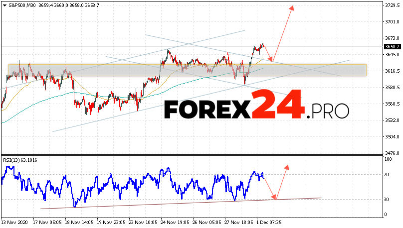 S&P 500 Forecast and Analysis December 2, 2020