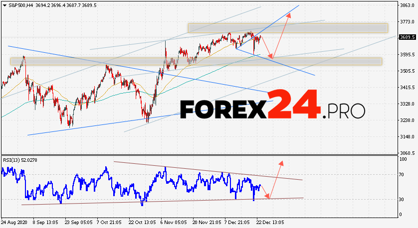 S&P 500 Forecast and Analysis December 24, 2020