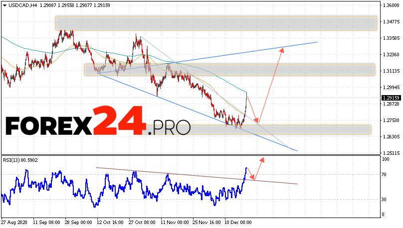 USD/CAD Forecast Canadian Dollar December 22, 2020