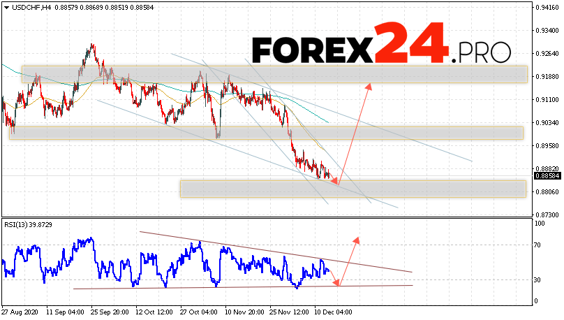USD/CHF Forecast Dollar Franc December 16, 2020