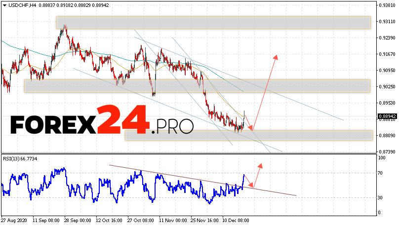 USD/CHF Forecast Dollar Franc December 22, 2020