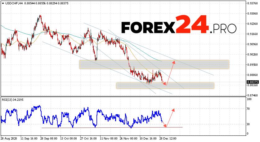 USD/CHF Forecast Dollar Franc December 30, 2020