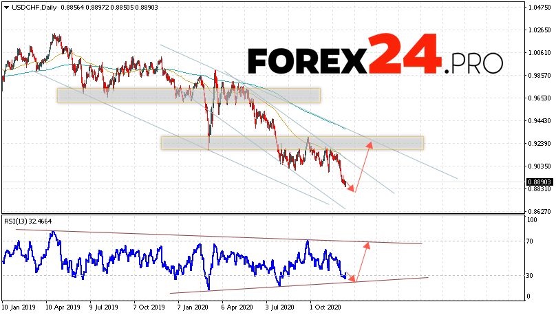 USD/CHF Forecast and Analysis December 14 — 18, 2020