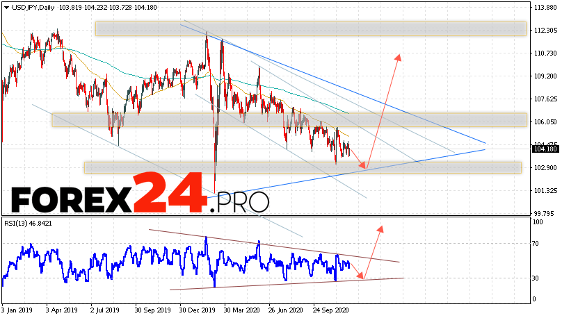 USD/JPY Forecast and Analysis December 7 — 11, 2020