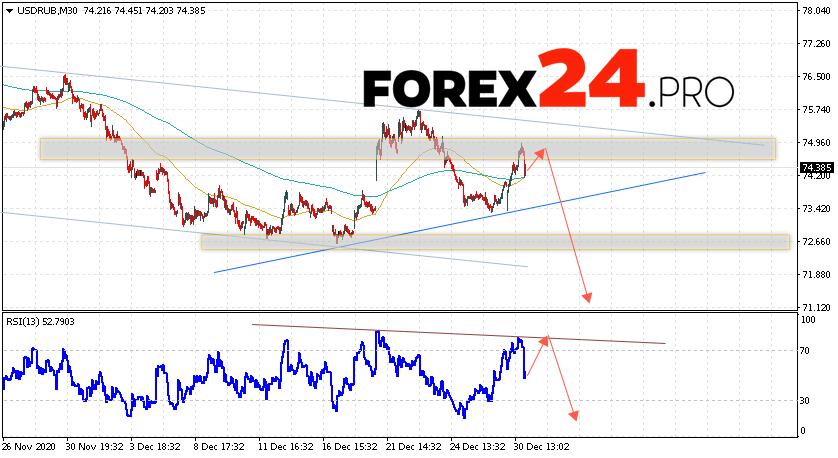 USD/RUB Forecast Russian Ruble December 31, 2020