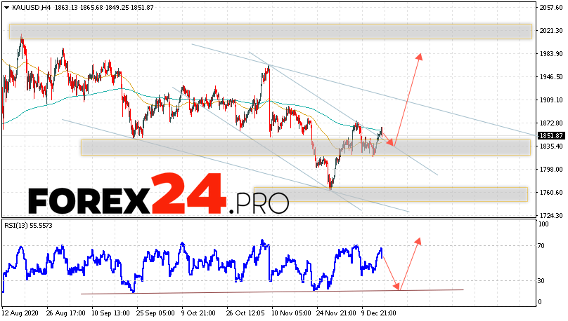 XAU/USD Forecast and GOLD analysis December 17, 2020
