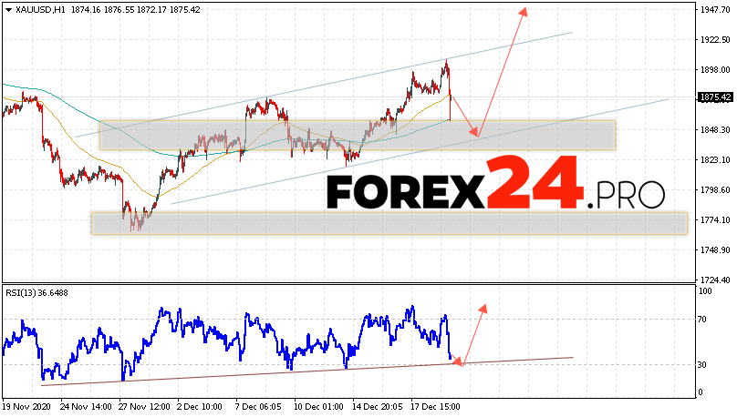 XAU/USD Forecast and GOLD analysis December 22, 2020