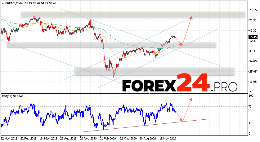 BRENT crude oil Forecast and Analysis February 1 — 5, 2021