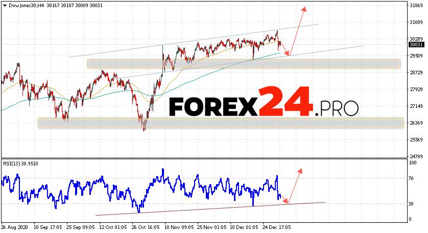 Dow Jones Index Forecast and Analysis January 6, 2021