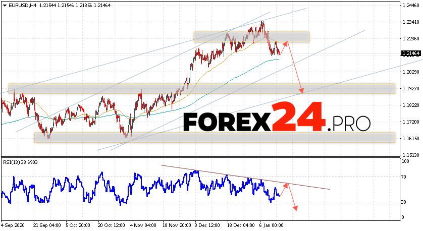 EUR/USD Forecast Euro Dollar January 15, 2021