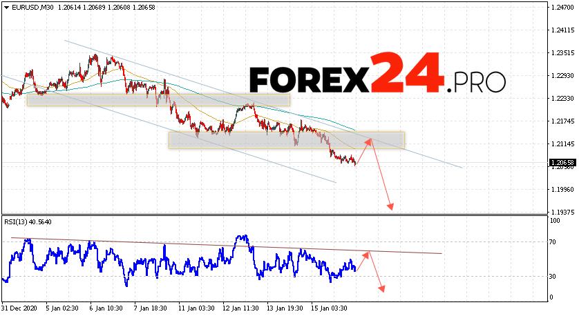 EUR/USD Forecast Euro Dollar January 19, 2021