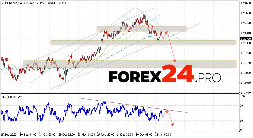 EUR/USD Forecast Euro Dollar January 21, 2021