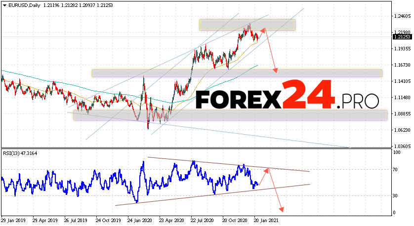 EUR/USD Forecast and Weekly Analysis February 1 — 5, 2021