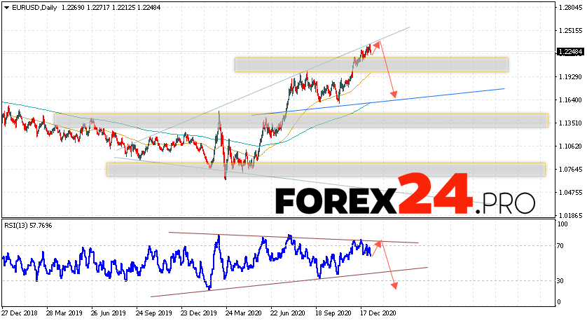 EUR/USD Forecast and Weekly Analysis January 11 — 15, 2021