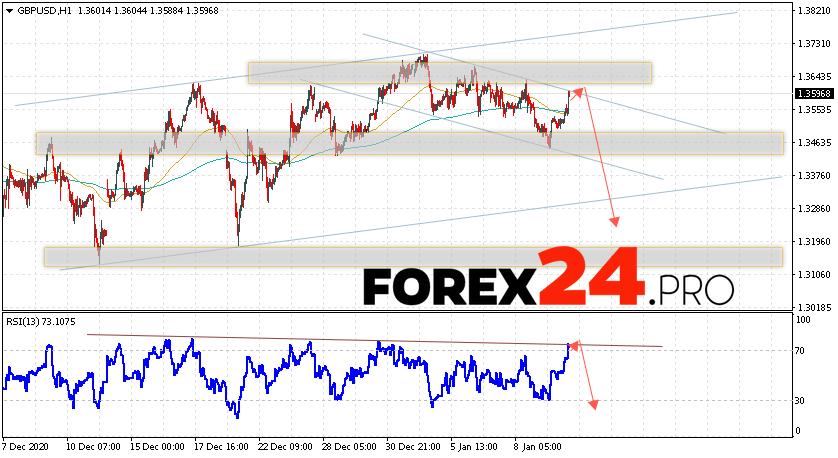 GBP/USD Forecast Pound Dollar January 13, 2021