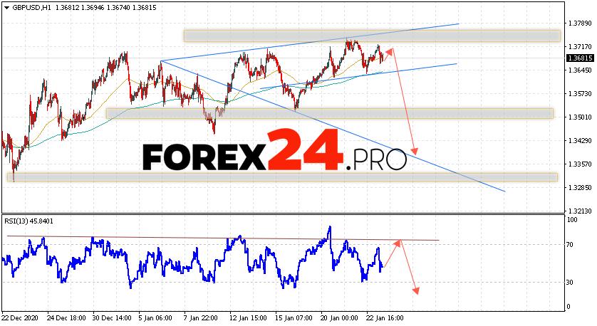 GBP/USD Forecast Pound Dollar January 26, 2021