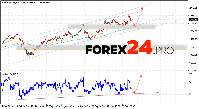 Google Stock Forecast and Analysis January 29, 2021