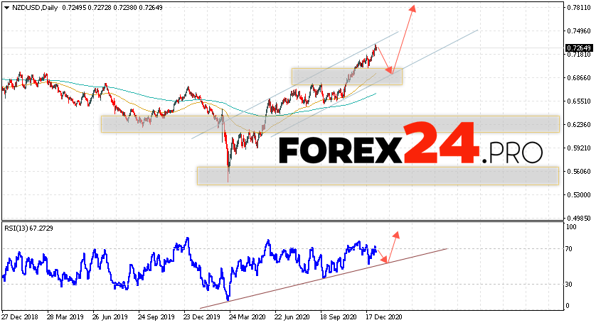 NZD/USD Forecast and Weekly Analysis January 11 — 15, 2021