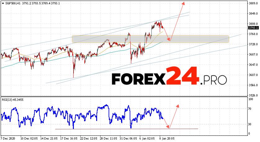 S&P 500 Forecast and Analysis January 12, 2021