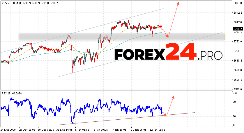 S&P 500 Forecast and Analysis January 14, 2021