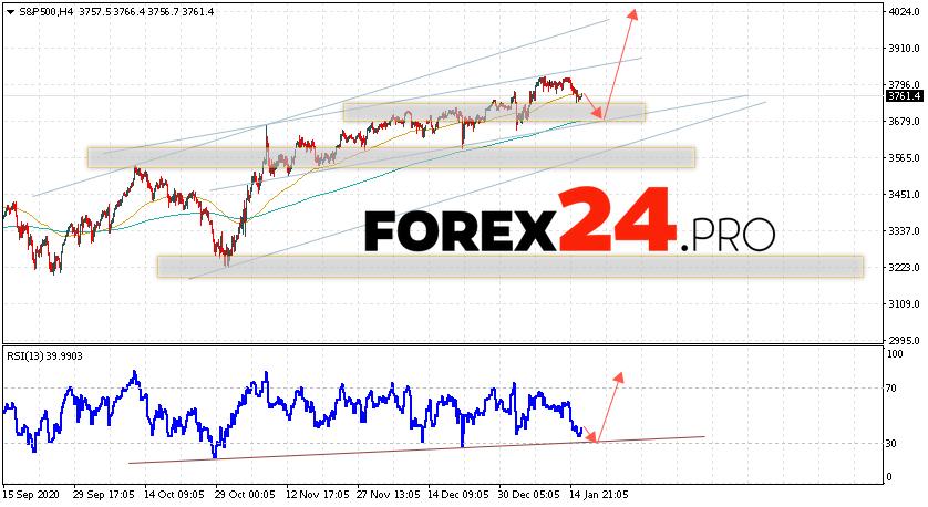 S&P 500 Forecast and Analysis January 19, 2021