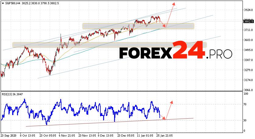 S&P 500 Forecast and Analysis January 28, 2021