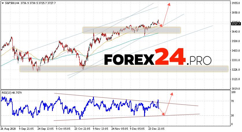 S&P 500 Forecast and Analysis January 5, 2021
