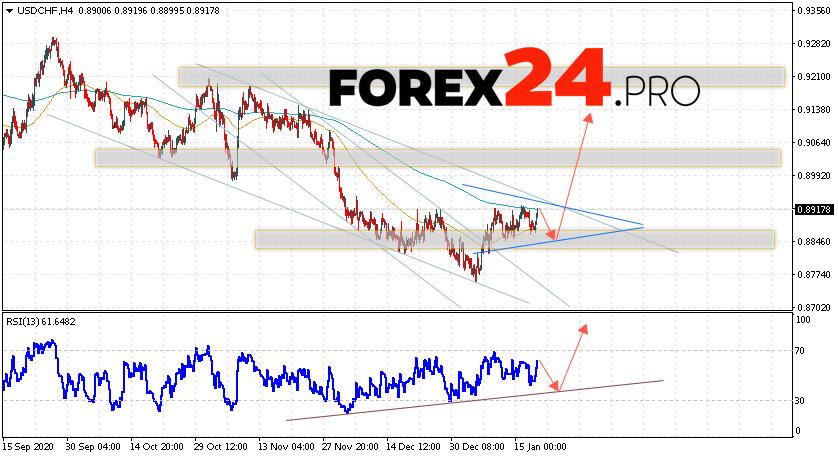 USD/CHF Forecast Dollar Franc January 21, 2021