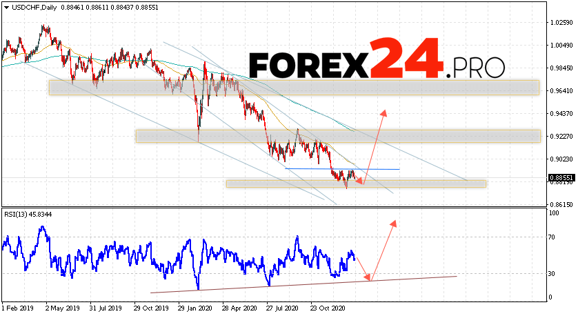 USD/CHF Forecast and Weekly Analysis January 25 — 29, 2021