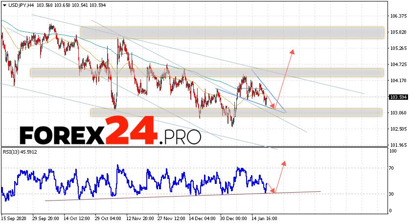 USD/JPY Forecast Japanese Yen January 22, 2021
