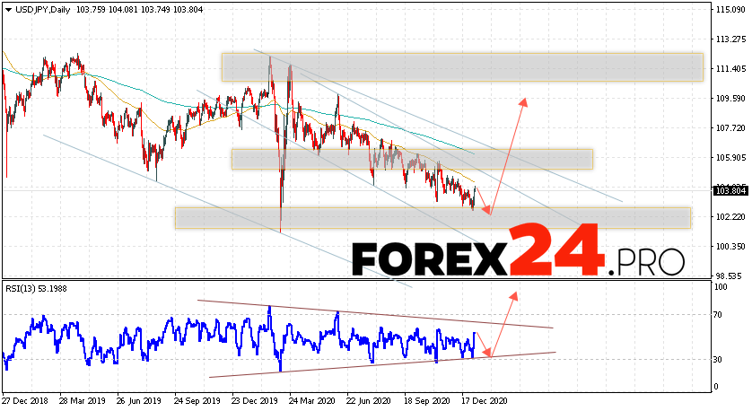 USD/JPY Forecast and Weekly Analysis January 11 — 15, 2021