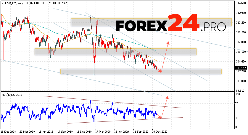 USD/JPY Forecast and Weekly Analysis January 4 — 8, 2021