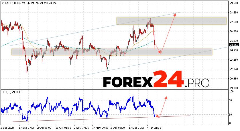 XAG/USD Forecast Silver and Analysis January 12, 2021
