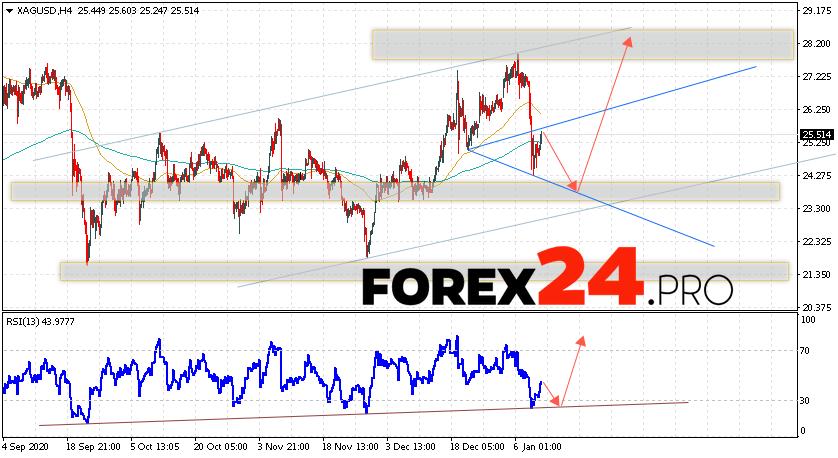 XAG/USD Forecast Silver and Analysis January 13, 2021