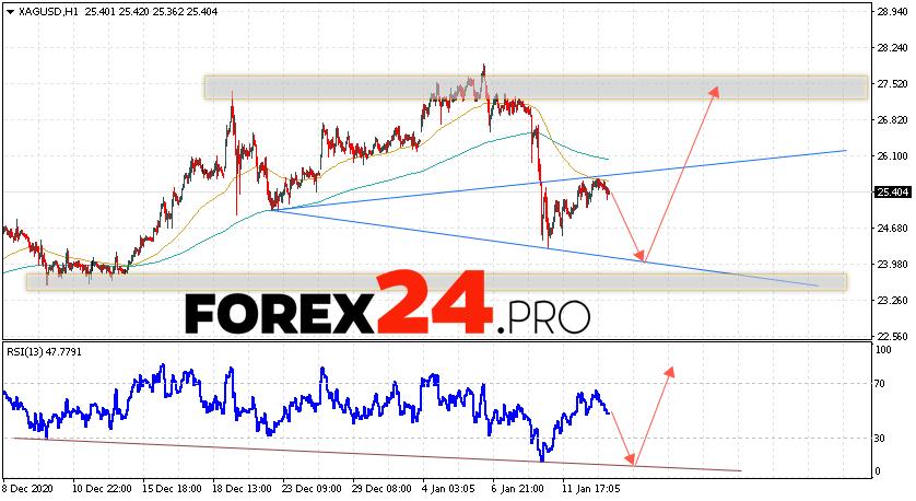 XAG/USD Forecast Silver and Analysis January 14, 2021