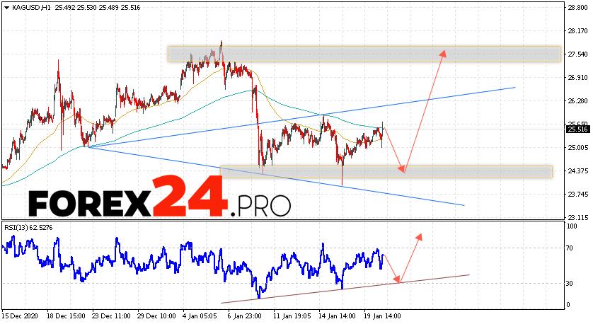 XAG/USD Forecast Silver and Analysis January 21, 2021