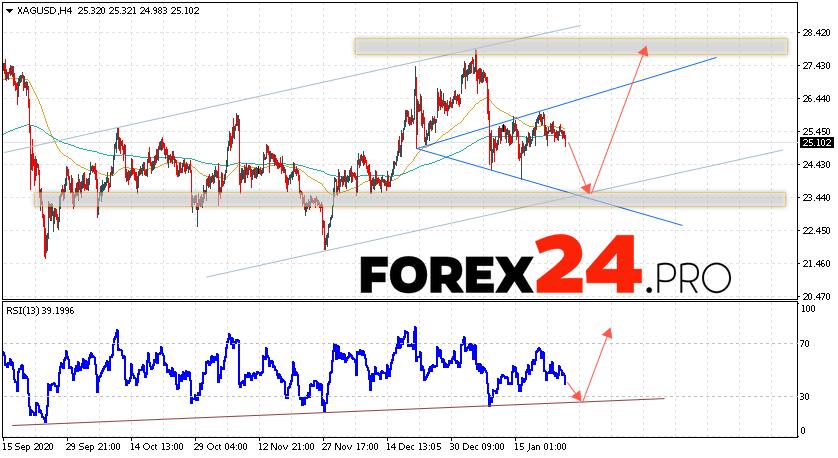 XAG/USD Forecast Silver and Analysis January 28, 2021